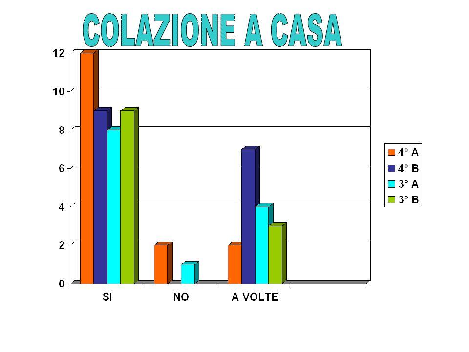 COLAZIONE A CASA