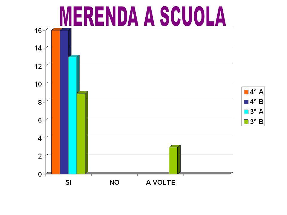 MERENDA A SCUOLA