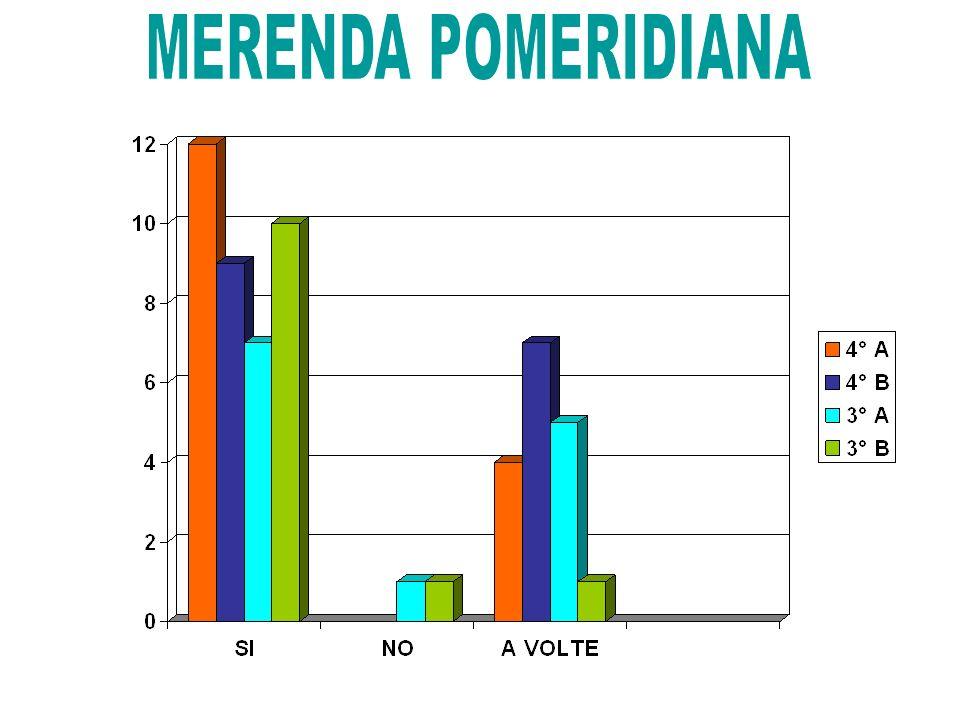 MERENDA POMERIDIANA