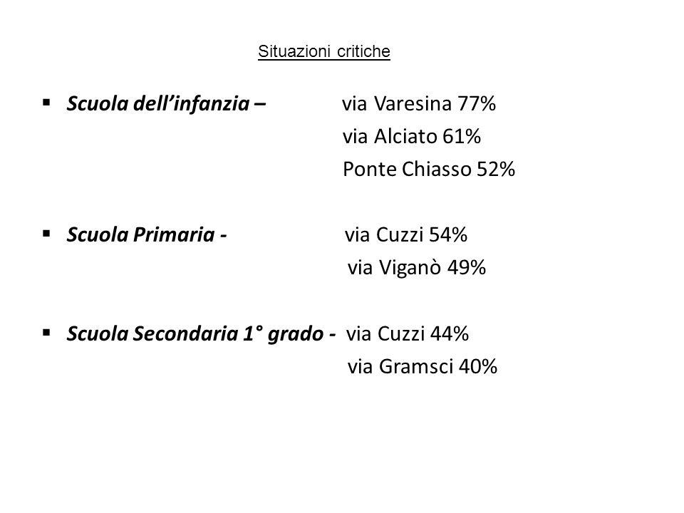 Scuola dell'infanzia – via Varesina 77% via Alciato 61%