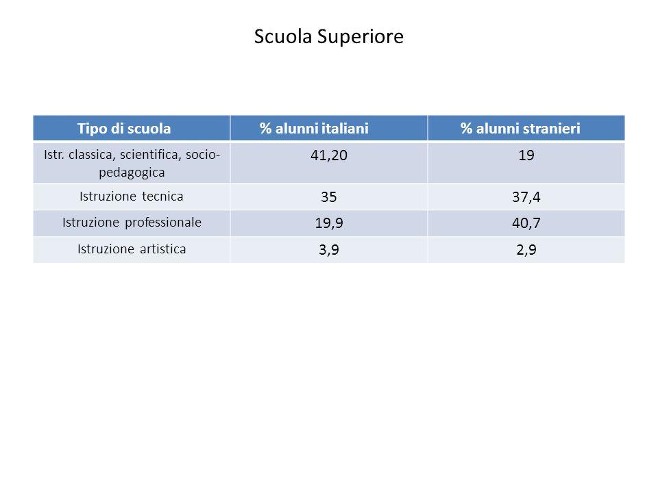 Scuola Superiore Tipo di scuola % alunni italiani % alunni stranieri