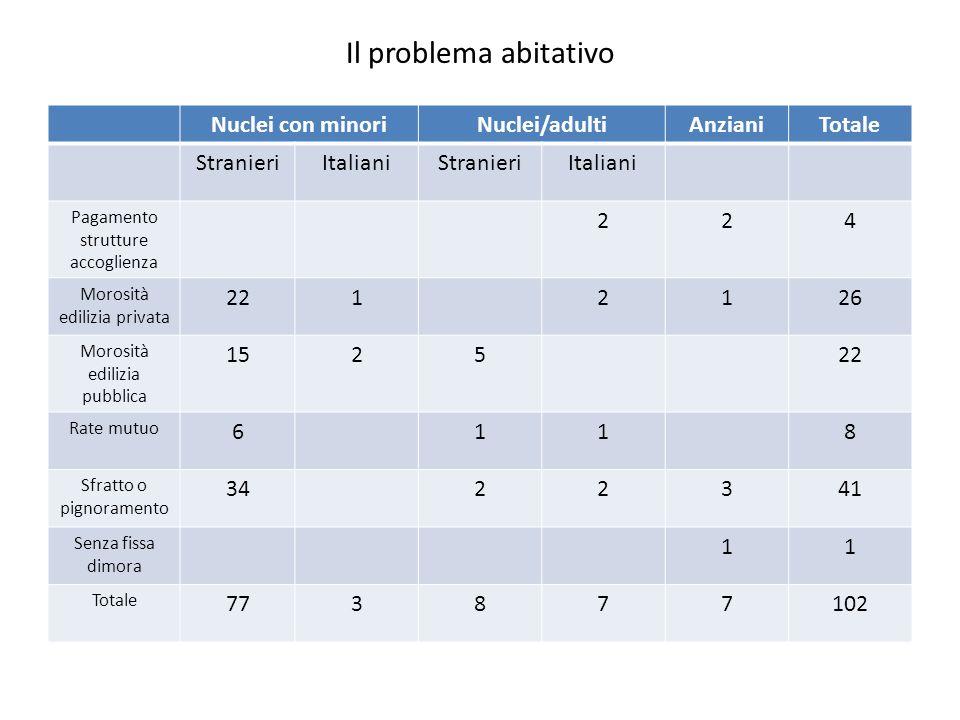 Il problema abitativo Nuclei con minori Nuclei/adulti Anziani Totale