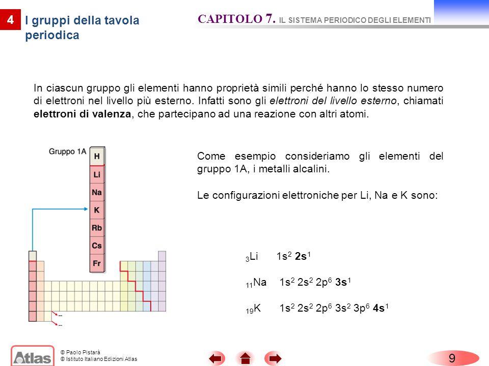 I gruppi della tavola periodica