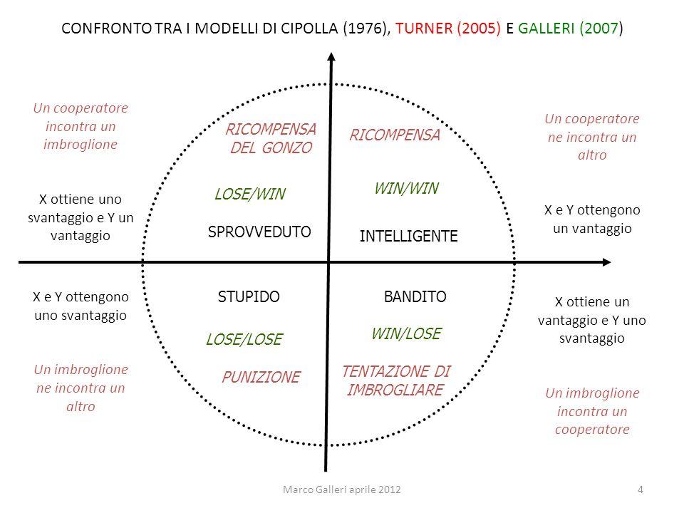 CONFRONTO TRA I MODELLI DI CIPOLLA (1976), TURNER (2005) E GALLERI (2007)