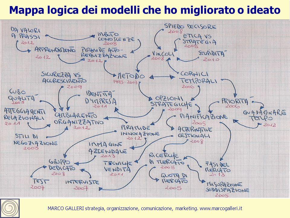 Mappa logica dei modelli che ho migliorato o ideato