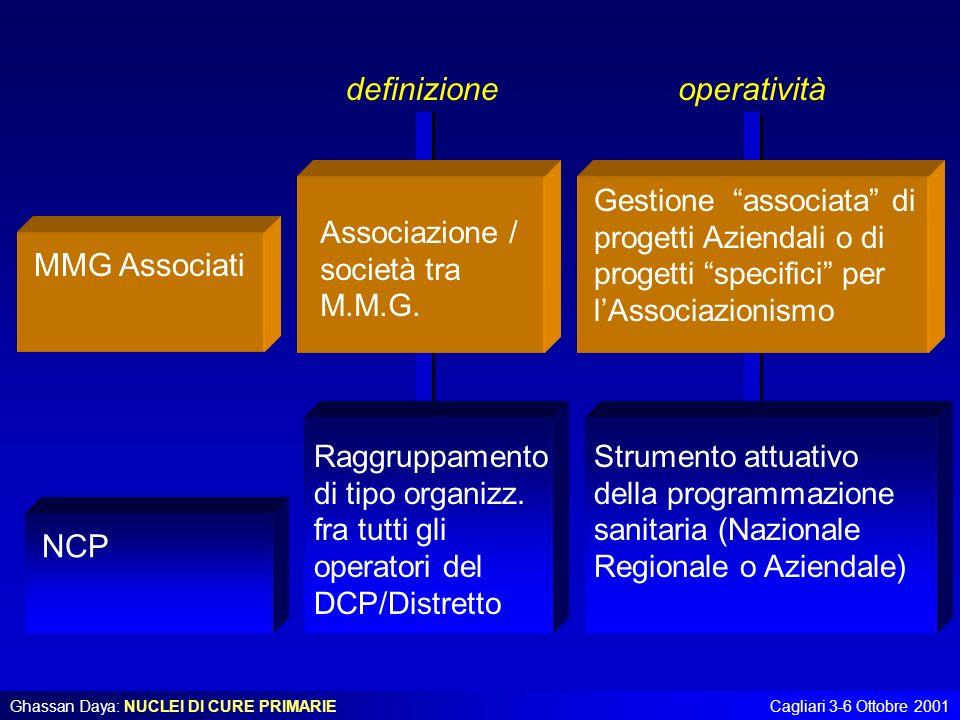 definizione operatività MMG Associati NCP