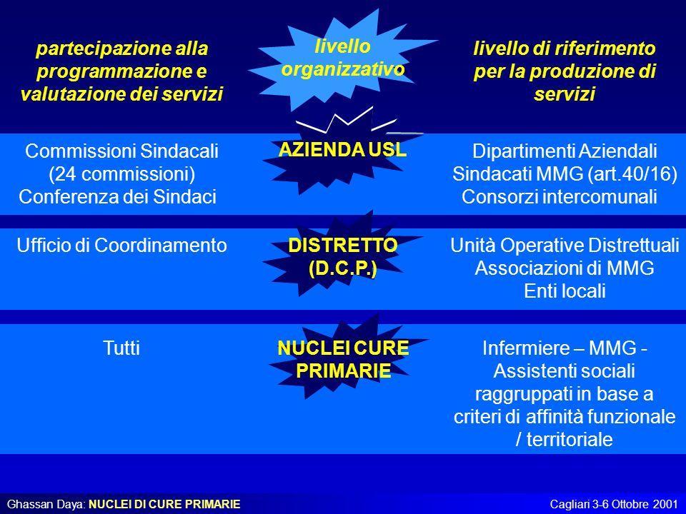 partecipazione alla programmazione e valutazione dei servizi livello