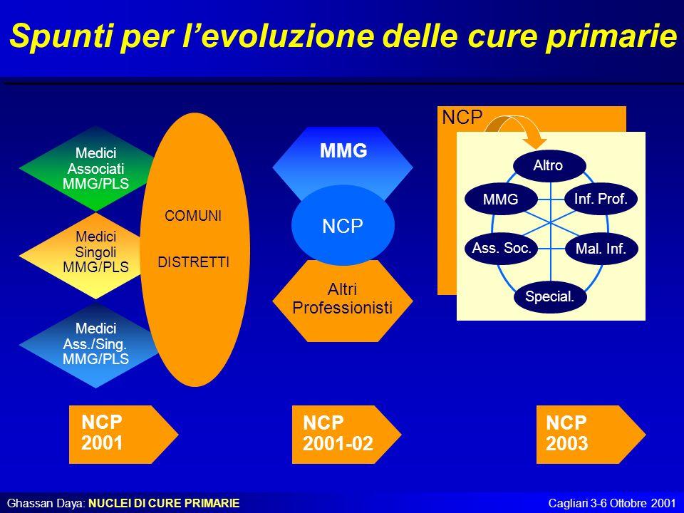 Spunti per l'evoluzione delle cure primarie