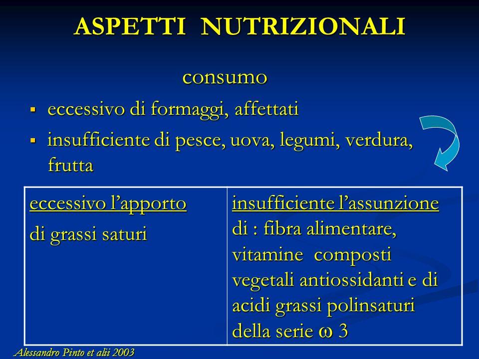 ASPETTI NUTRIZIONALI consumo eccessivo di formaggi, affettati