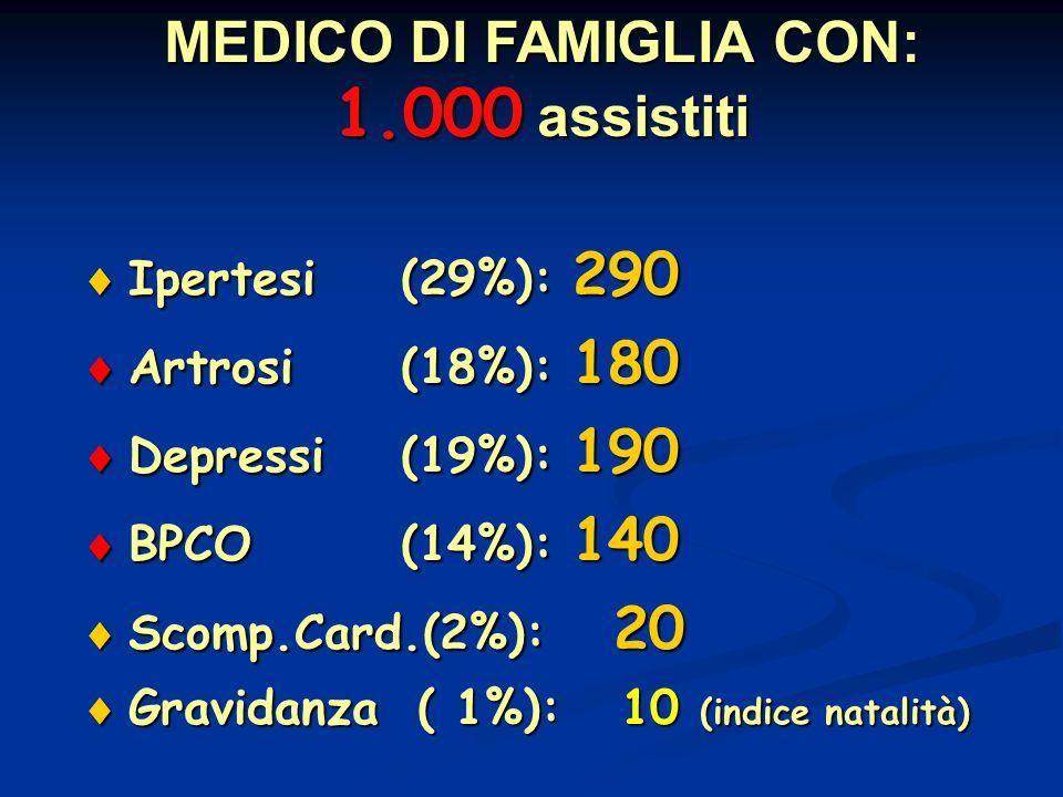 MEDICO DI FAMIGLIA CON: 1.000 assistiti
