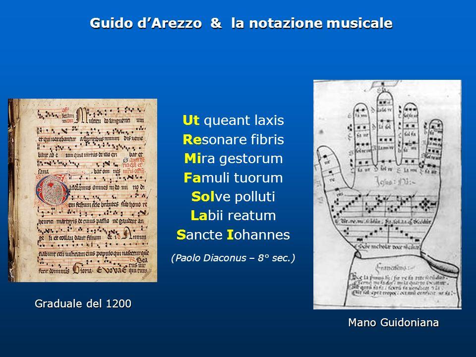 Guido d'Arezzo & la notazione musicale