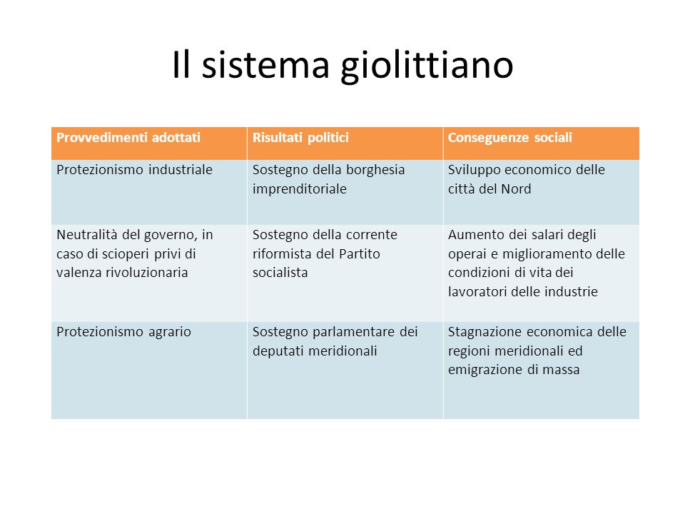 Il sistema giolittiano