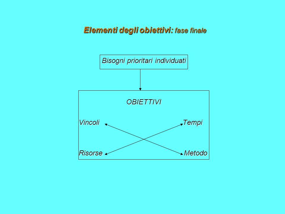 Elementi degli obiettivi: fase finale