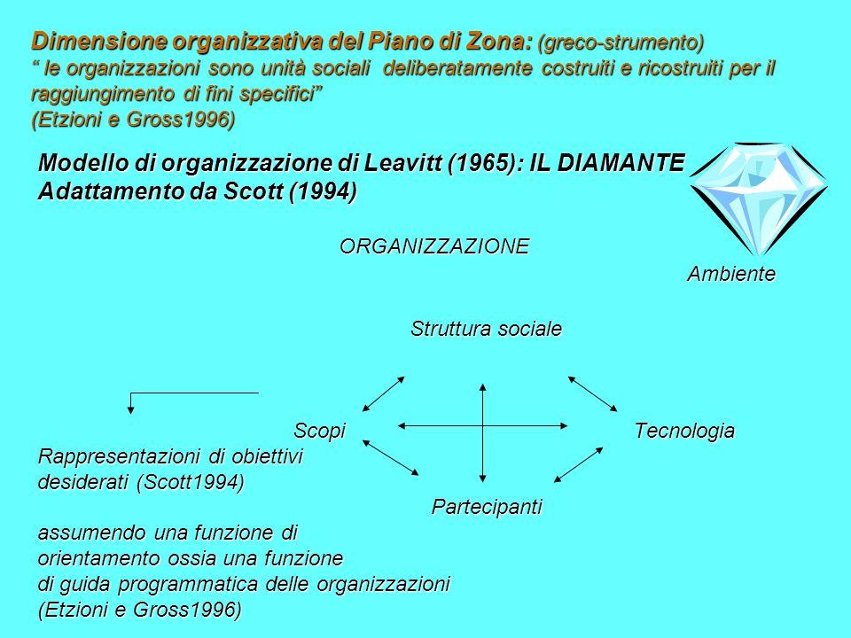 Modello di organizzazione di Leavitt (1965): IL DIAMANTE