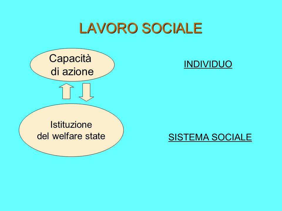 LAVORO SOCIALE Capacità di azione INDIVIDUO Istituzione