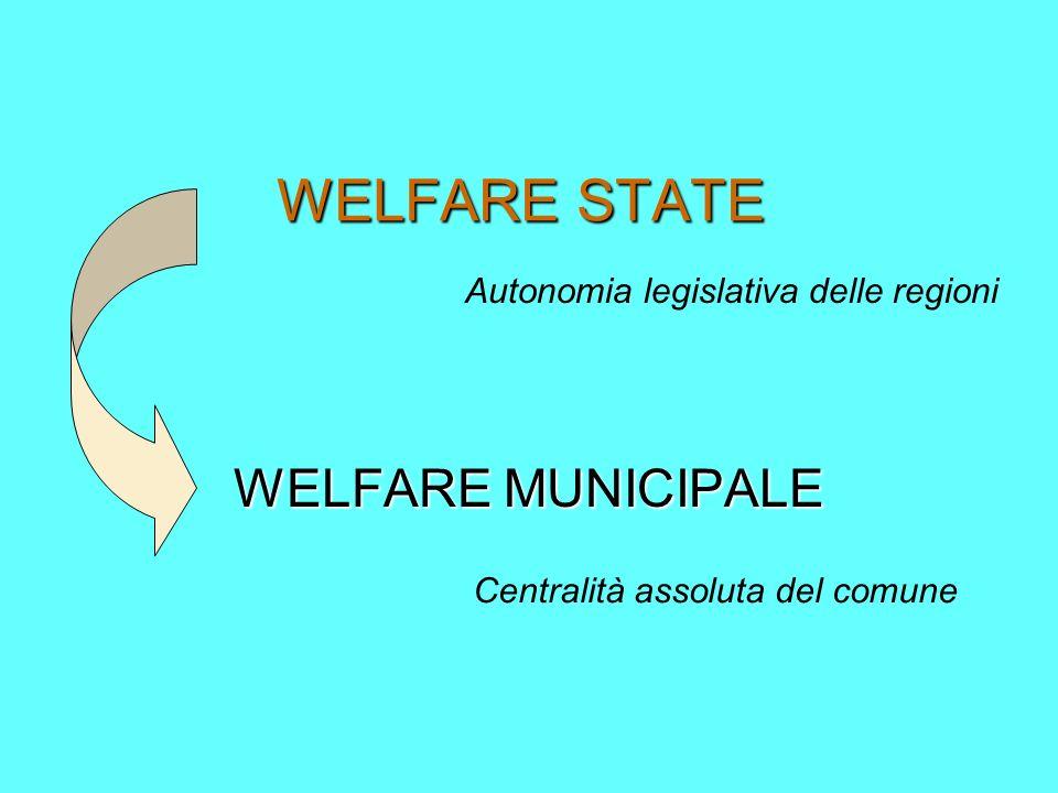 WELFARE STATE WELFARE MUNICIPALE Autonomia legislativa delle regioni