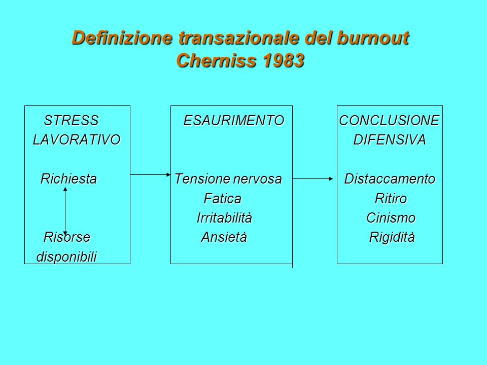 Definizione transazionale del burnout Cherniss 1983