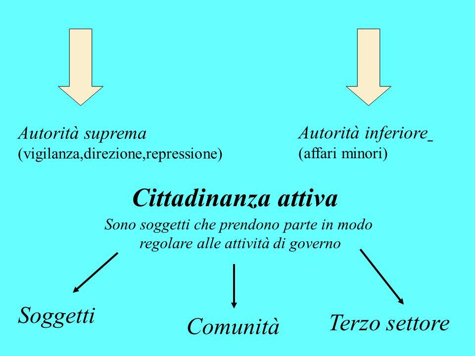 Cittadinanza attiva Soggetti Terzo settore Comunità Autorità suprema