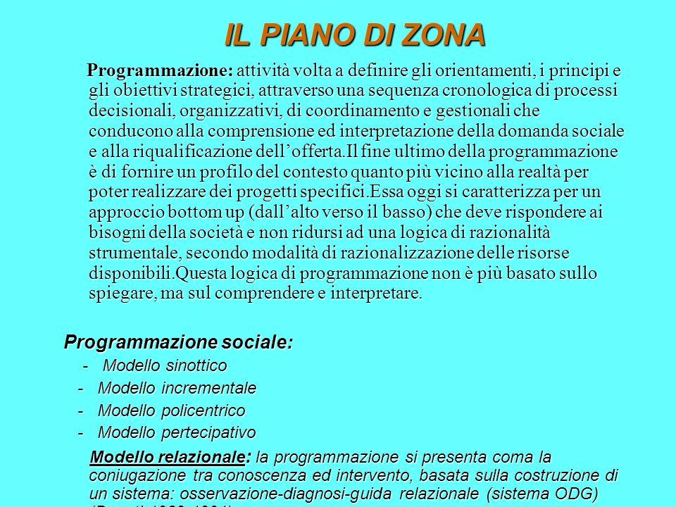 IL PIANO DI ZONA