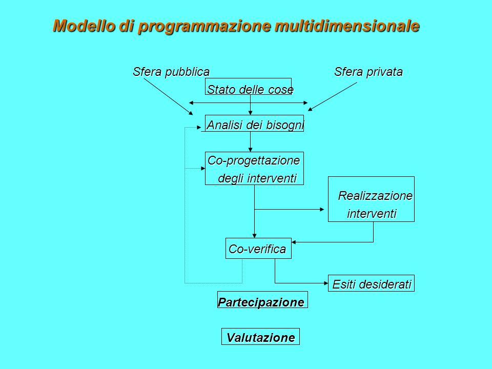 Modello di programmazione multidimensionale