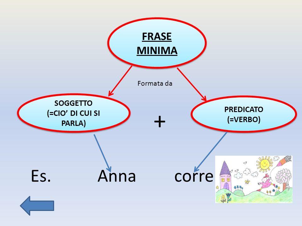 + Es. Anna corre. FRASE MINIMA SOGGETTO (=CIO' DI CUI SI PARLA)