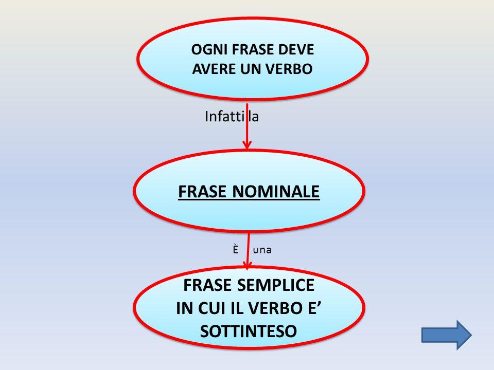 FRASE NOMINALE FRASE SEMPLICE IN CUI IL VERBO E' SOTTINTESO