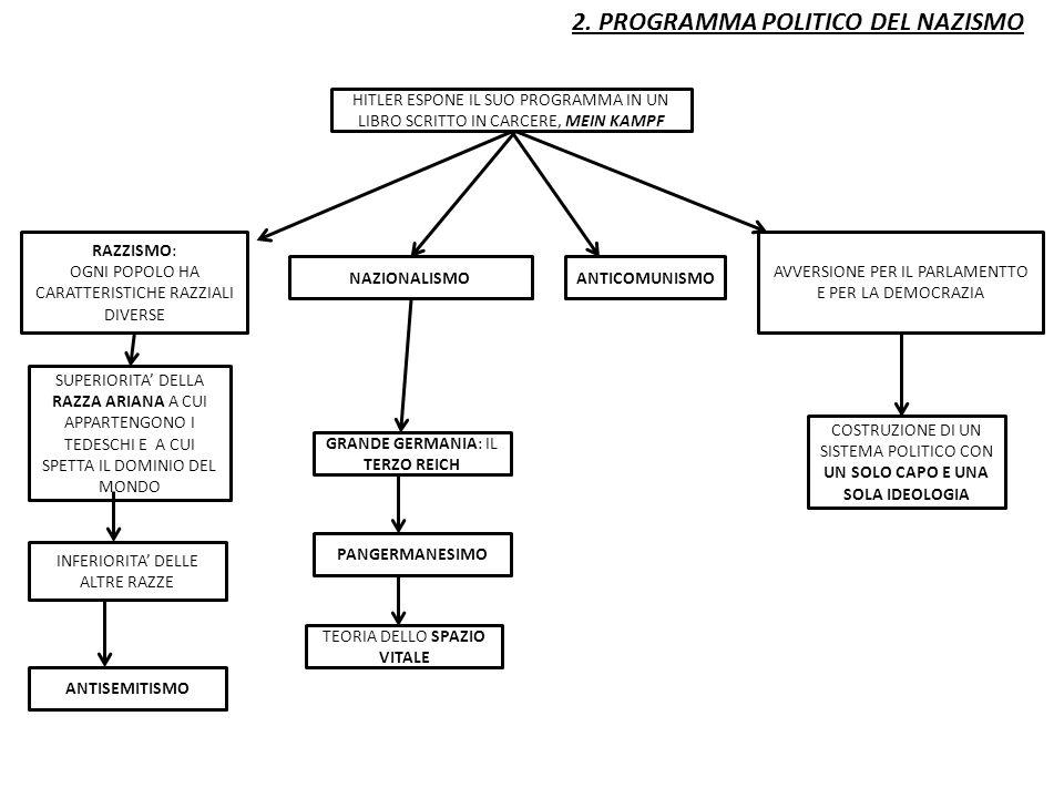 2. PROGRAMMA POLITICO DEL NAZISMO