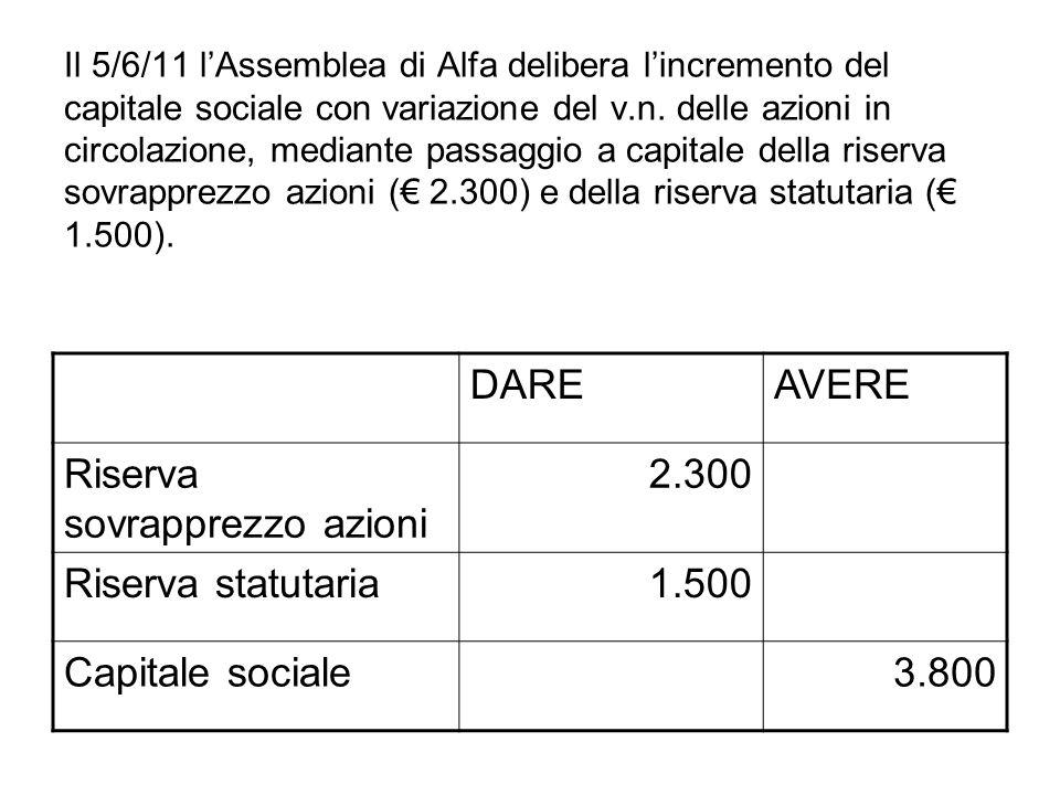 Riserva sovrapprezzo azioni 2.300 Riserva statutaria 1.500