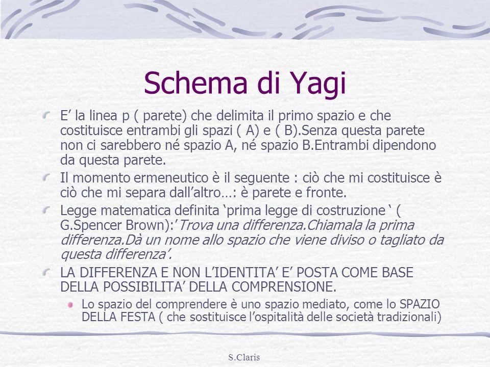 Schema di Yagi