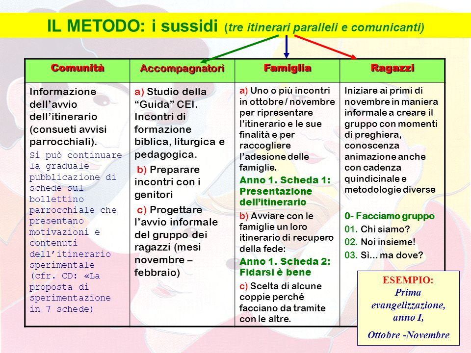 IL METODO: i sussidi (tre itinerari paralleli e comunicanti)