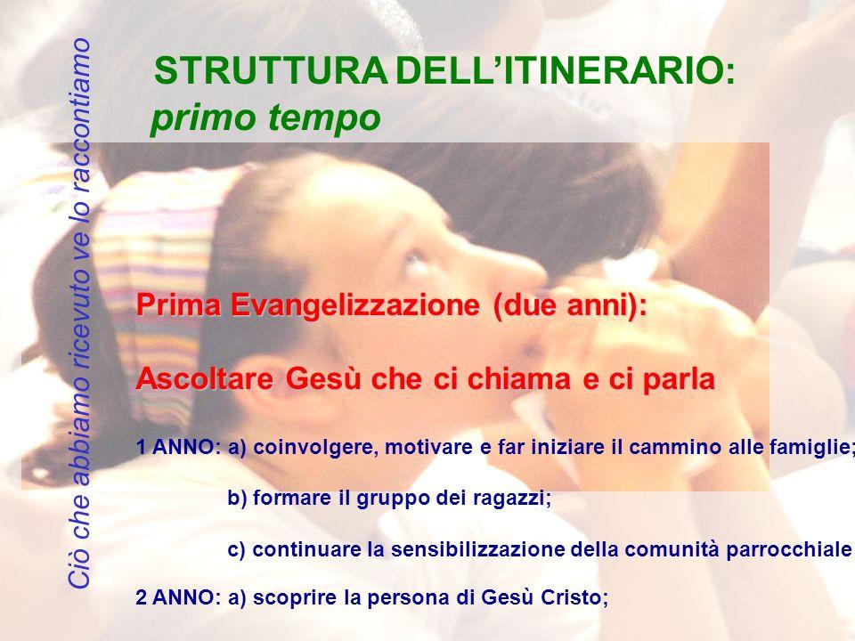 STRUTTURA DELL'ITINERARIO: