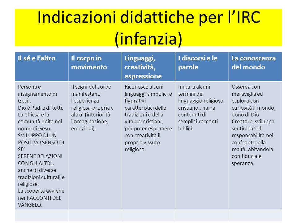 Indicazioni didattiche per l'IRC (infanzia)