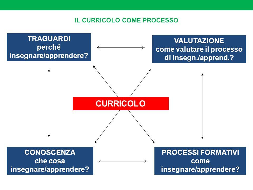 CURRICOLO TRAGUARDI perché insegnare/apprendere VALUTAZIONE