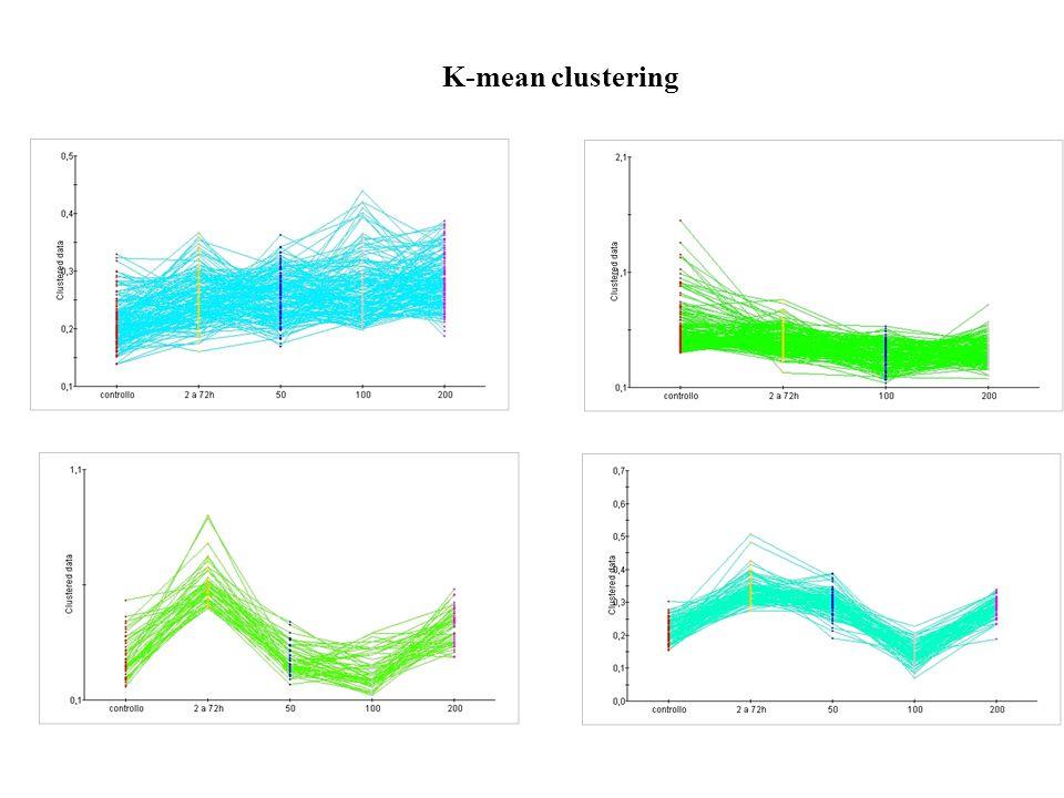 K-mean clustering