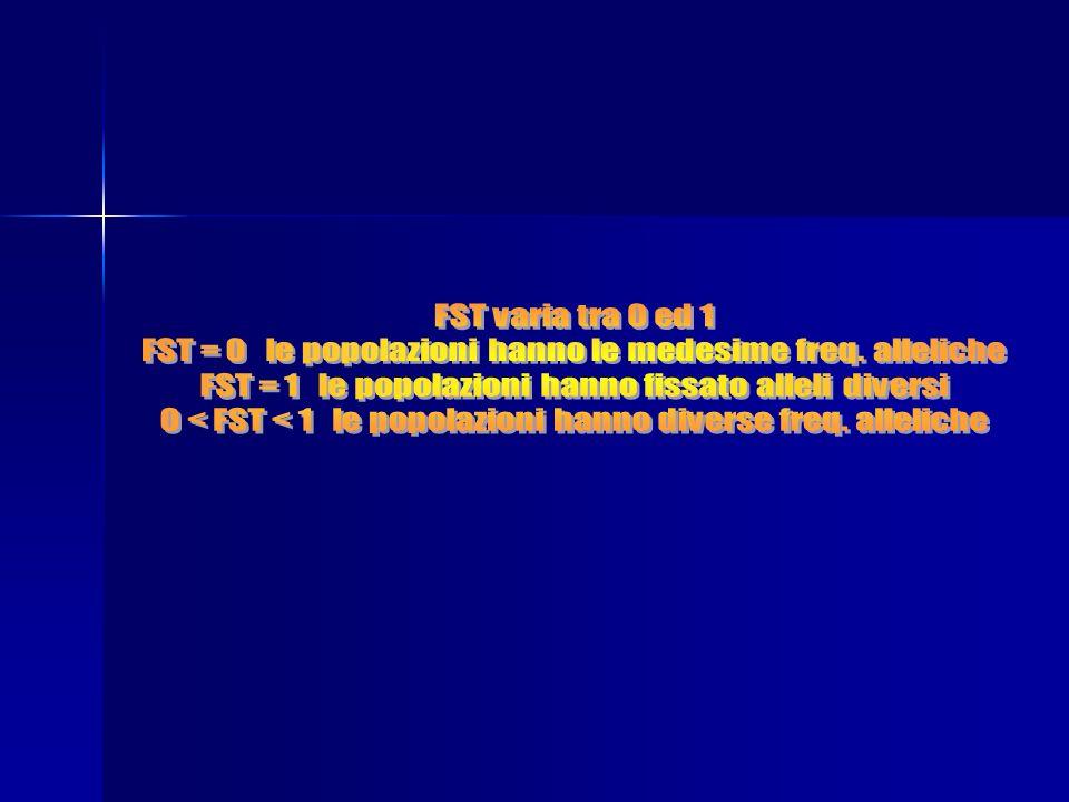 FST = 0 le popolazioni hanno le medesime freq. alleliche