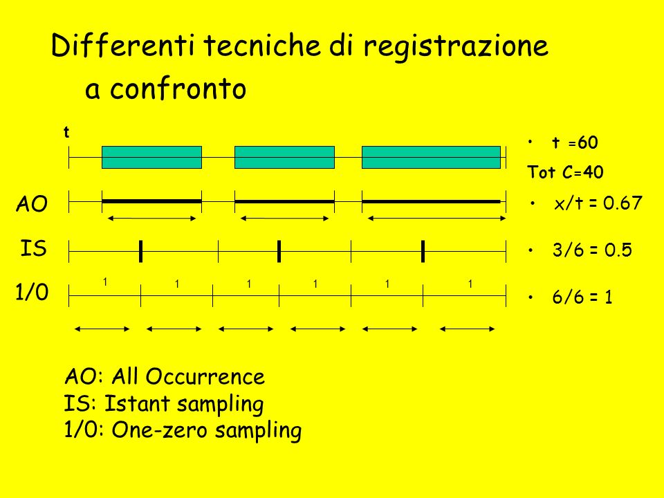 Differenti tecniche di registrazione a confronto