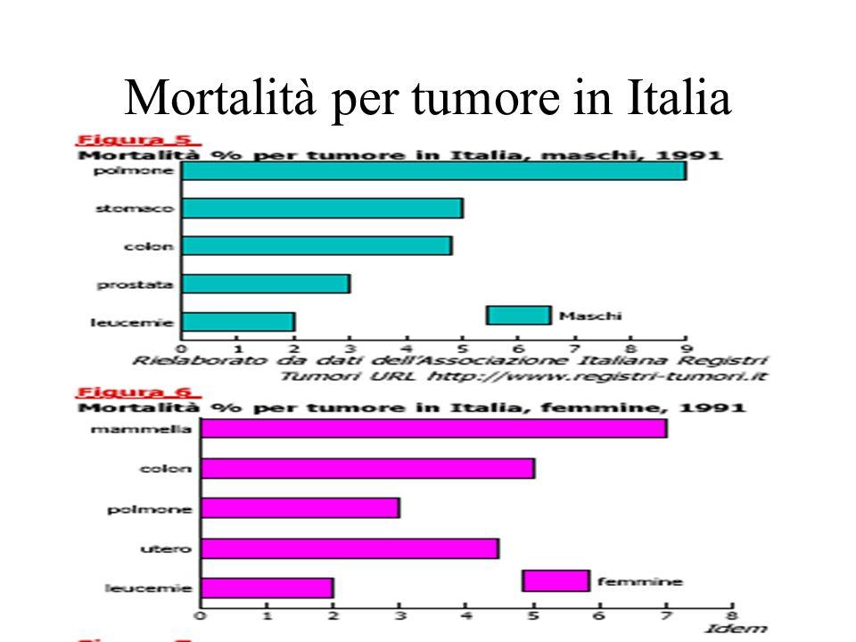 Mortalità per tumore in Italia