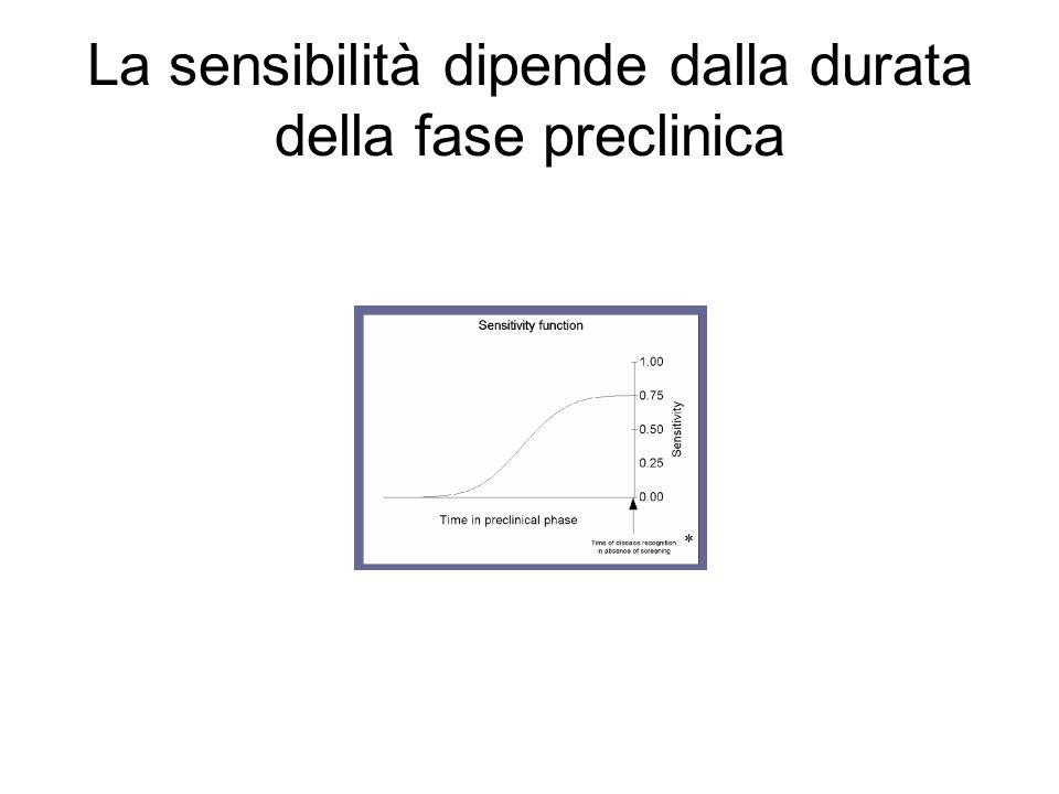 La sensibilità dipende dalla durata della fase preclinica
