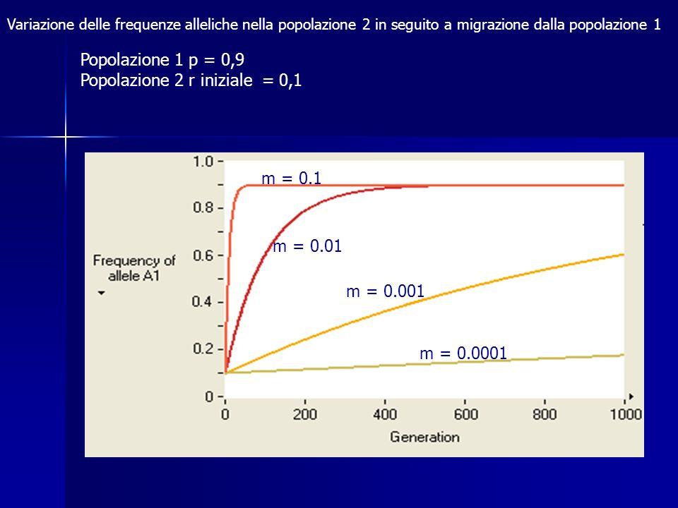 Popolazione 2 r iniziale = 0,1