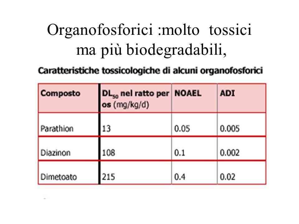 Organofosforici :molto tossici ma più biodegradabili,