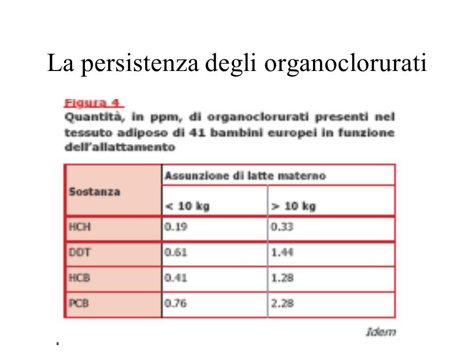 La persistenza degli organoclorurati