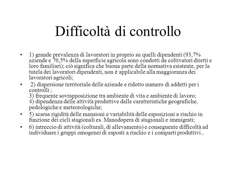 Difficoltà di controllo