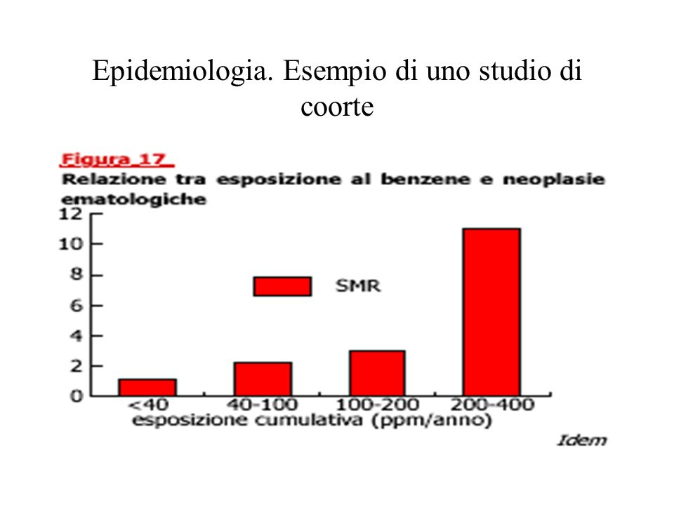 Epidemiologia. Esempio di uno studio di coorte