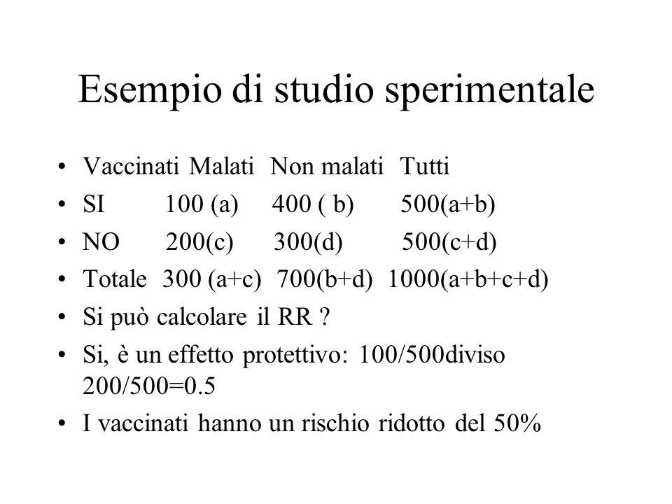 Esempio di studio sperimentale