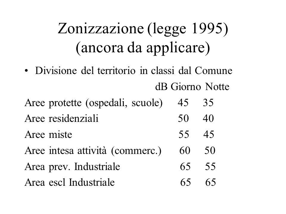 Zonizzazione (legge 1995) (ancora da applicare)