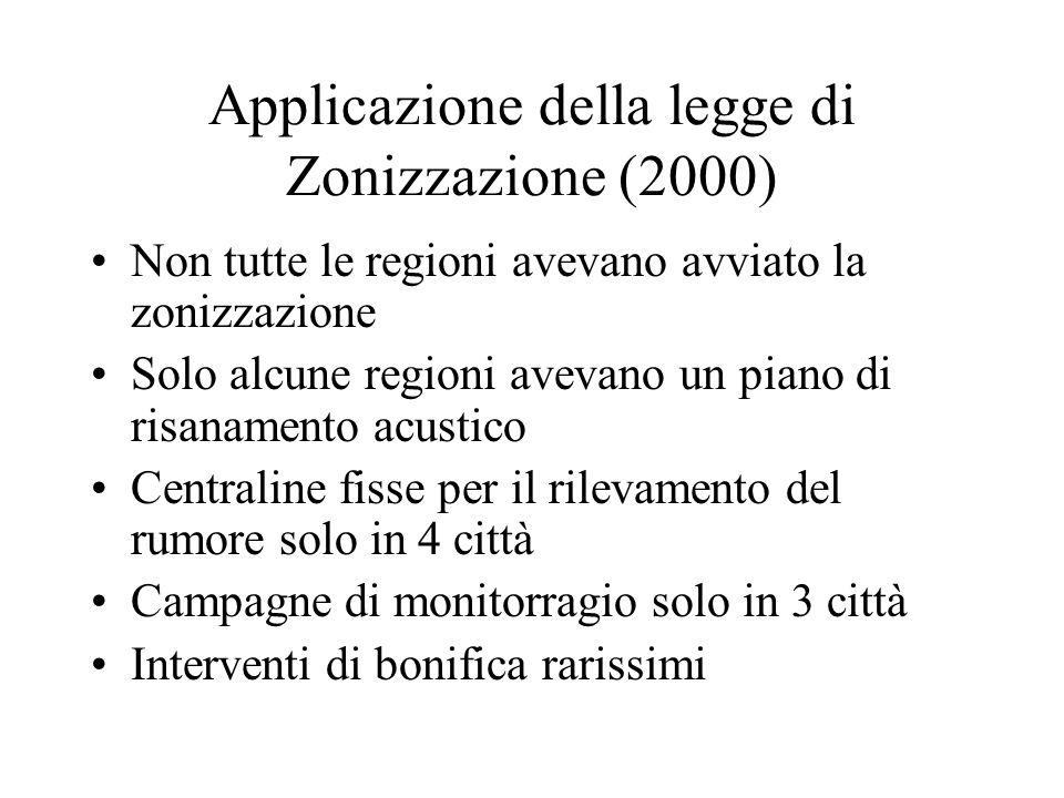 Applicazione della legge di Zonizzazione (2000)