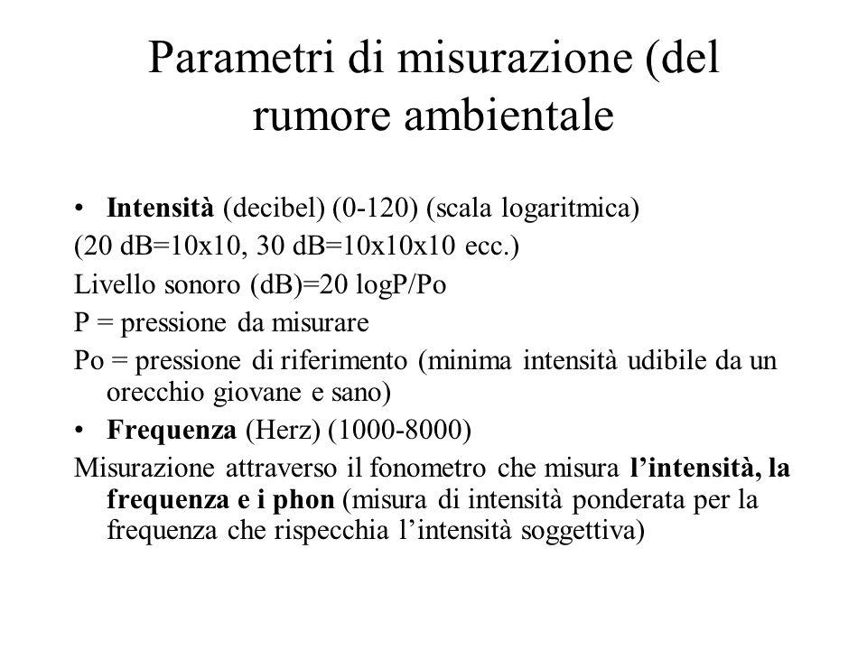 Parametri di misurazione (del rumore ambientale