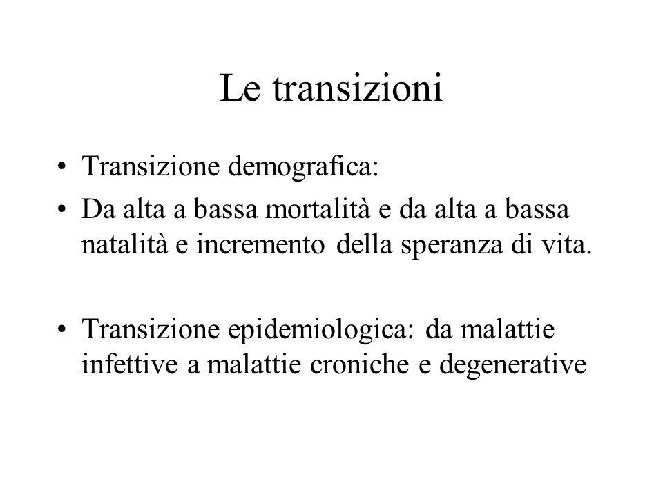 Le transizioni Transizione demografica: