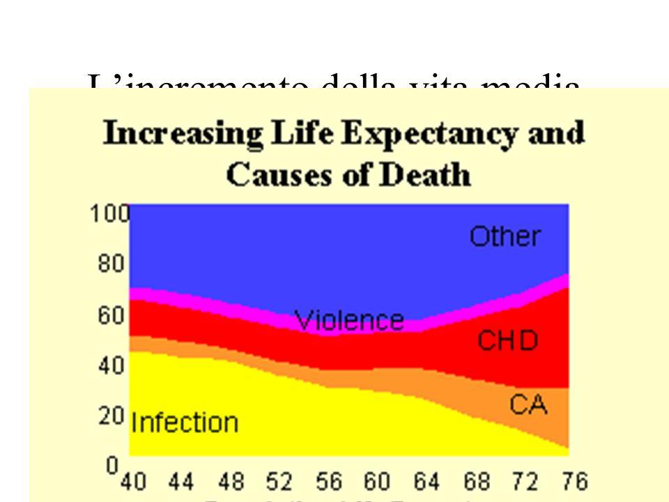 L'incremento della vita media