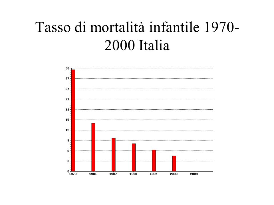 Tasso di mortalità infantile 1970-2000 Italia